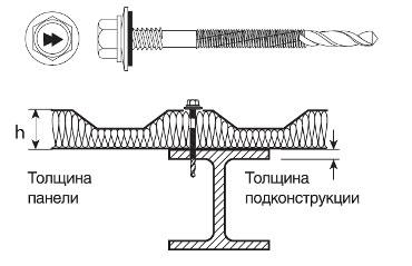 Саморезы HARPOON Plus для сэндвич-панелей, крепление к подконструкциям до 16 мм HSP14-R-S19